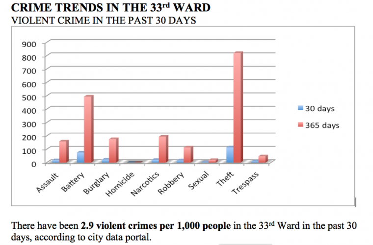 Criminals, not Grinch, Stealing Christmas in the 33rd Ward
